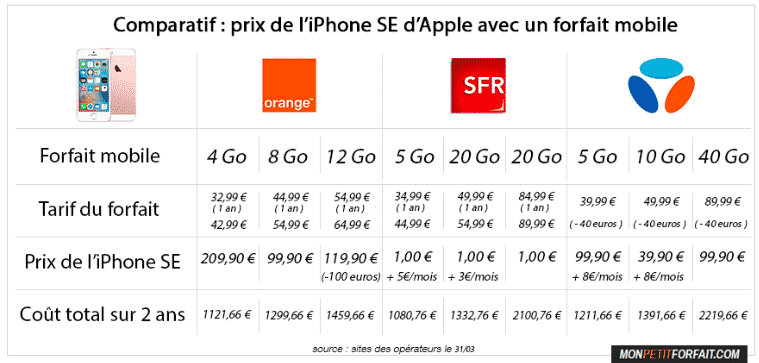 acheter son iphone se comparaison du prix des forfaits