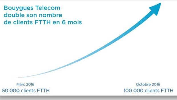 Bouygues Télécom augmentation client FFTH