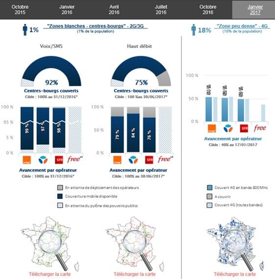 bilan couverture zones blanches 2016