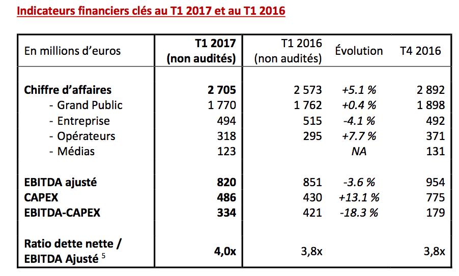 Bilan du chiffre d'affaires de SFR