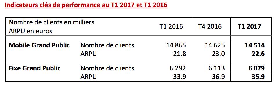 Bilan clients SFR
