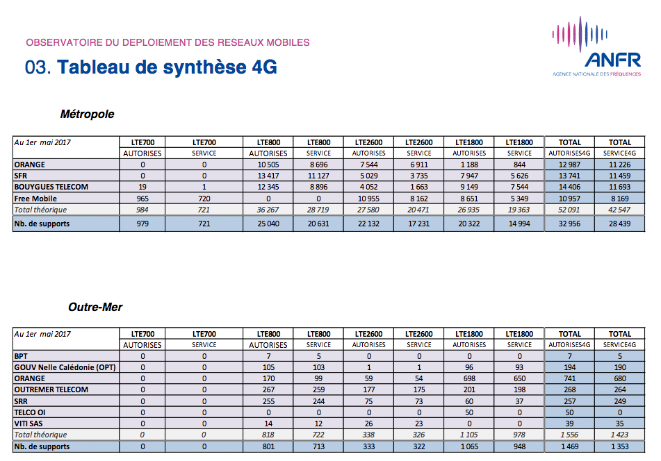 synthèse 4G totale