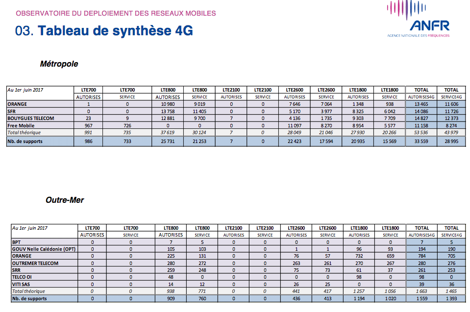 4G tableau synthese deploiement