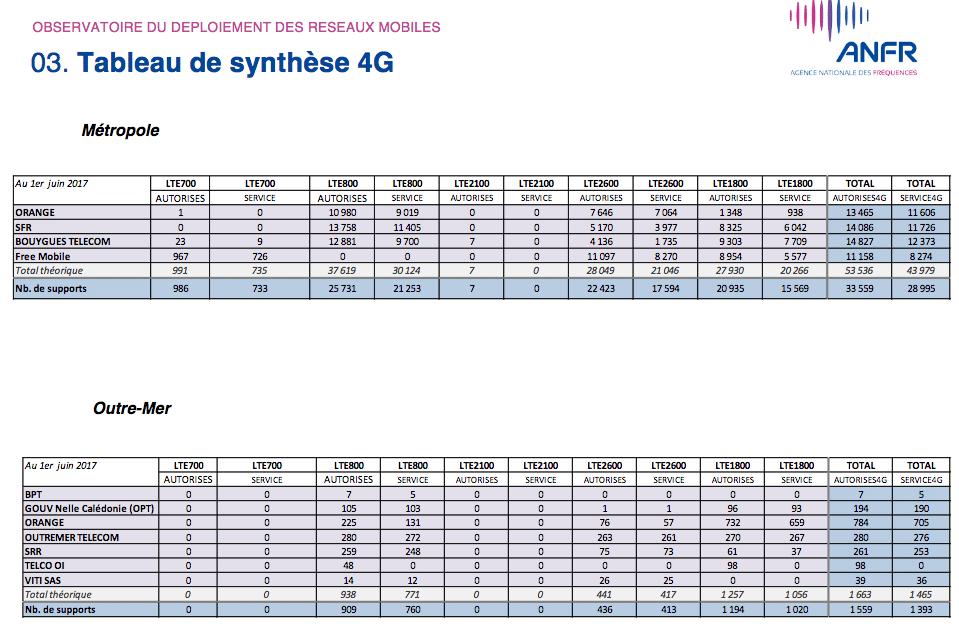 4G tableau synthese deploiement