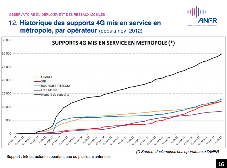 anfr graphique 4g