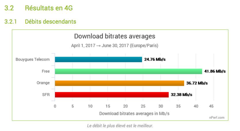 scores debits 4G