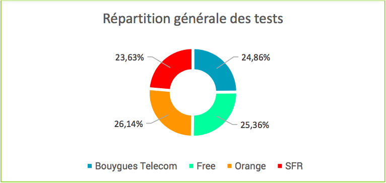 nperf repartition bouygues orange sfr free