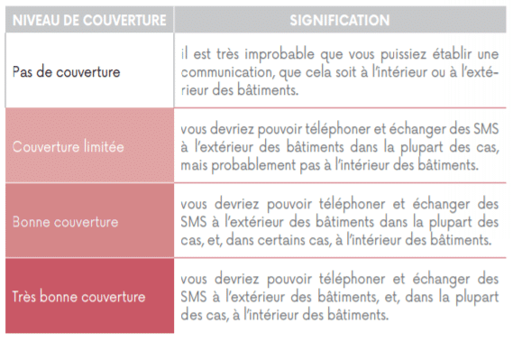 Les quatre niveaux de couverture définis par l'Arcep