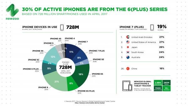 Avec l'iPhone, Apple représente 730 millions des smartphones actuellement en service