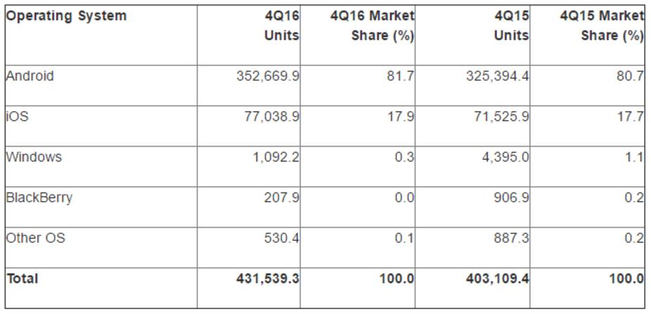 81,7% des détenteurs de smartphones utilisent le système Android
