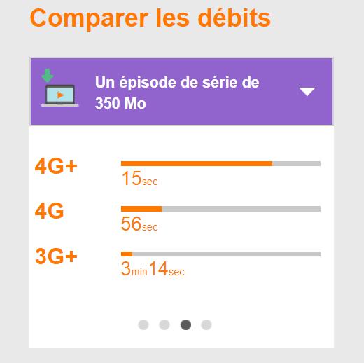 Les connexions en 4G et 4G+ offrent un débit plus rapide