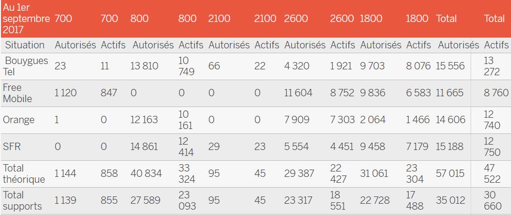 Tableau du déploiement des sites 4G des opérateurs en France selon l'ANFR
