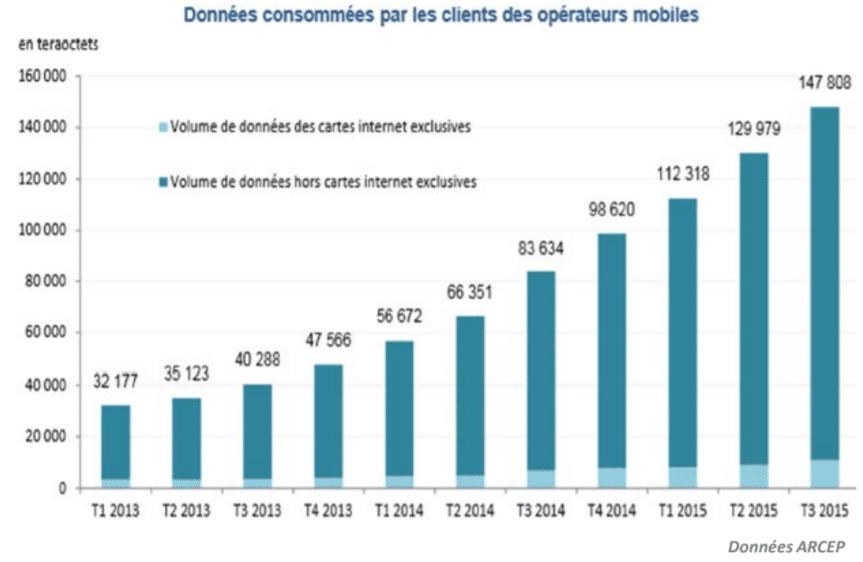 Les données consommées par les clients des opérateurs mobiles