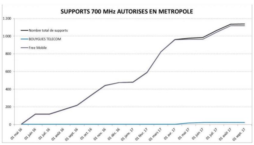 Graphique des supports 700 MHz autorisés en métropole