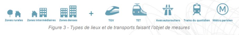 Types de lieux et de transports faisant l'objet de mesures