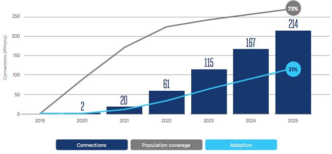 Taux prévisionnel des connexions en 5g en Europe