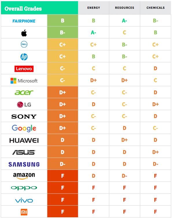 Les fabricants de smartphones chinois sont les moins respectueux de l'environnement.