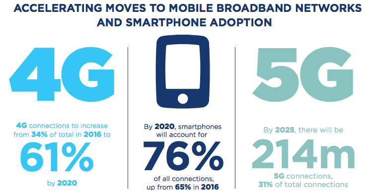 Les chiffres de la GSMA concernant l'arrivée de la 5G en Europe