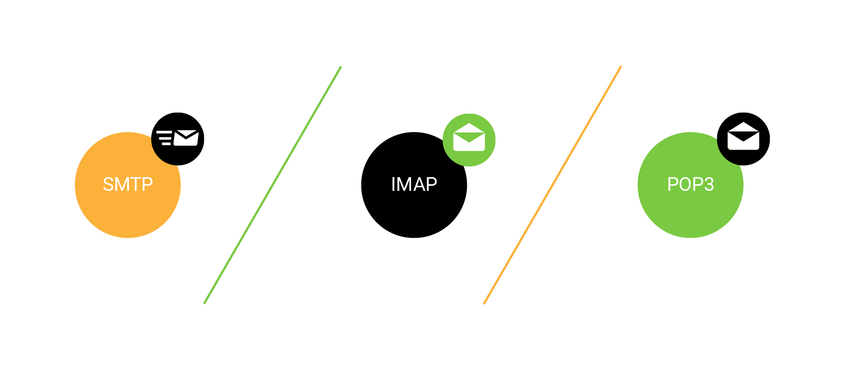 Envoi et réception de mails : les protocoles SMTP, POP3 et IMAP