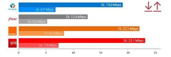 La 4G de SFR Altice est plébiscitée par plusieurs baromètres.