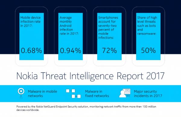 Le rapport annuel de Nokia sur les virus.