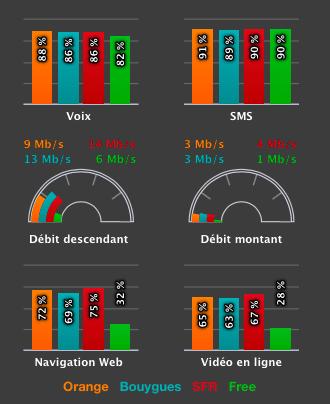 Dans les zones rurales, SFR Altice enregistre les meilleures performances en 4G.