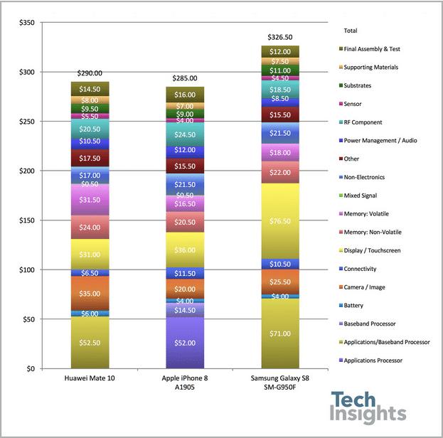 Coût d'usine des smartphones populaires