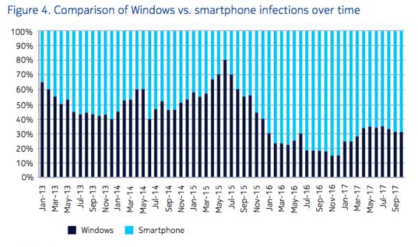 Les virus prolifèrent plus aisément sur smartphones, à cause d'une sécurité moindre.