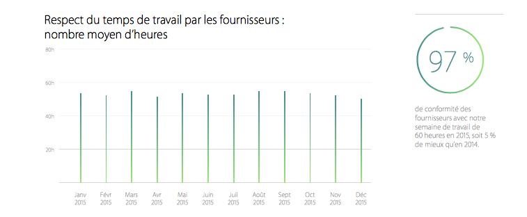 Apple et le rapport concernant les heures travaillées chez les fournisseurs.