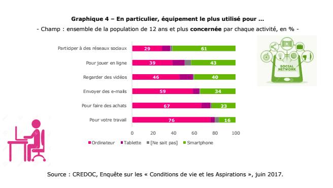 La majorité des consultations des réseaux sociaux est effectuée via smartphone.
