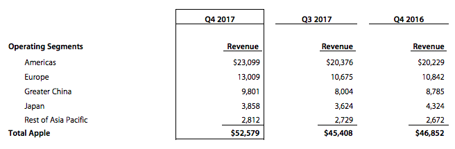 Apple enregistre un chiffre d'affaires record