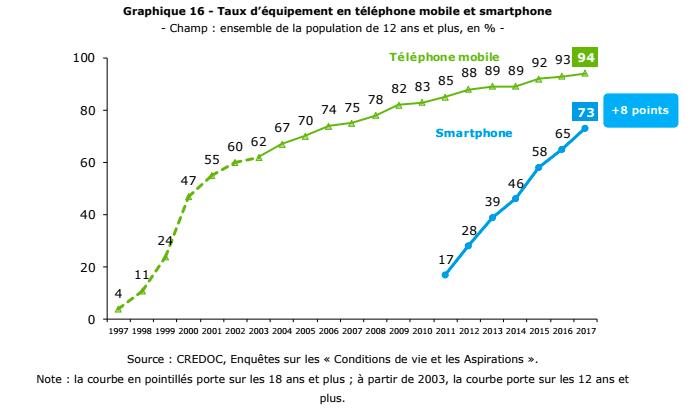Les smartphones remportent aujourd'hui l'adhésion des trois quarts des français.