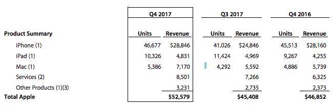 Apple progresse dans la vente de tous ses produits et services.