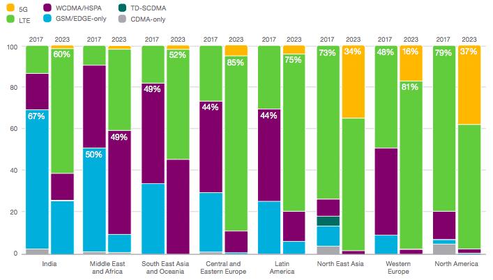 Déploiement de la 5G par rapport aux autres connexions selon Ericsson