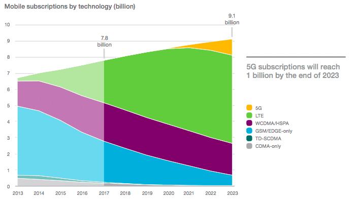 Ericsson prévoit 1 milliard d'abonnements 5G