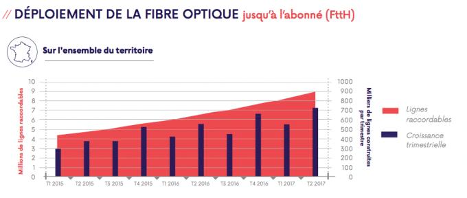 État de l'évolution de la connexion avec la fibre dans le territoire français par l'Arcep. Une tendance qui se confirmera en 2018.