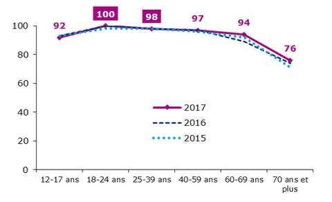 Evaluation des pratiques du numérique des Français, les smartphones sont détenus par 92% des 12-17 ans.