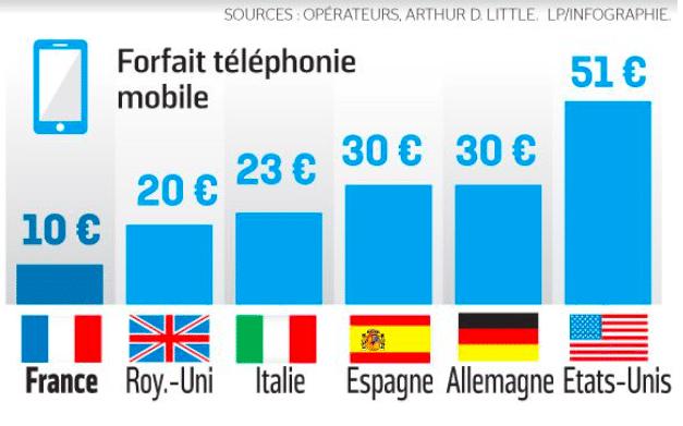 Les forfaits mobiles français ne sont pas chers.