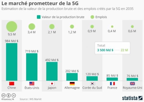 Les chiffres de la 5G sont tous optimistes et prometteurs