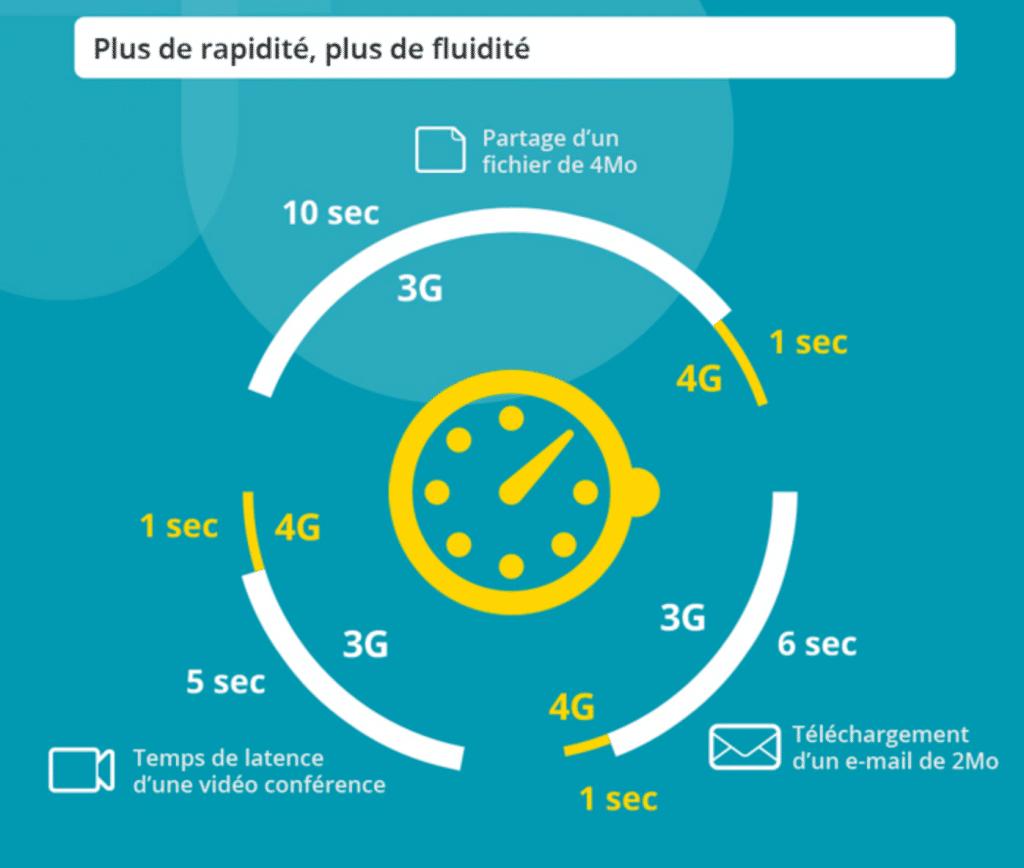 Rapidité du réseau 4G par rapport à la 3G