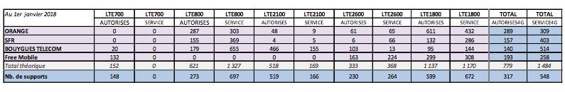 Les autorisations de mises en service 4G par opérateurs selon l'ANFR