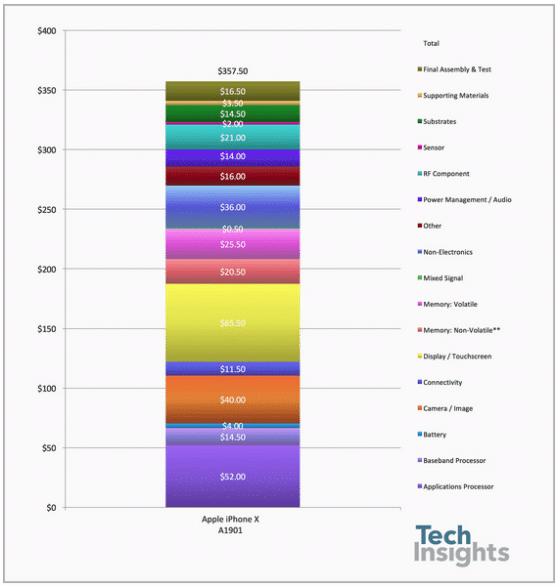 Combien coûte la production de l'iPhone X à Apple ?