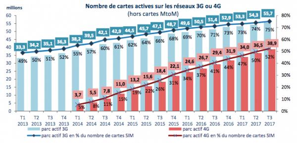 Selon l'Arcep, la consommation de données des Français n'a de cesse de croître.