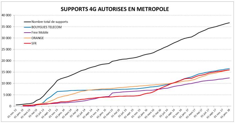 Le nombre de sites 4G mis en service a bondi de 25% en 2017 — Télécoms