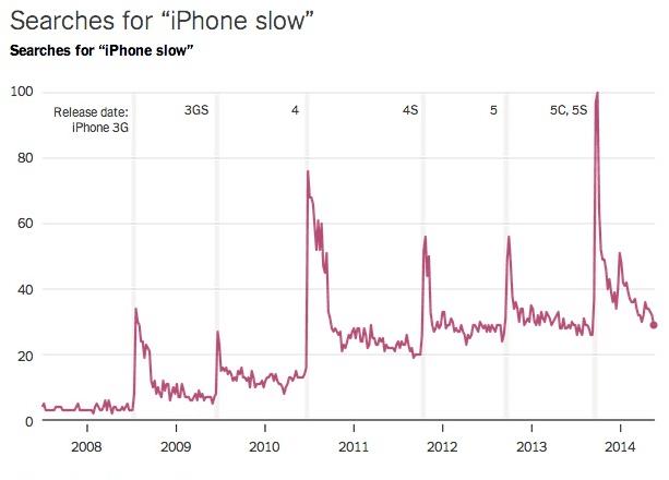Une recherche Google met en valeur le sentiment concernant l'obsolescence programmée des iPhone d'Apple à la sortie de chaque nouveau modèle.