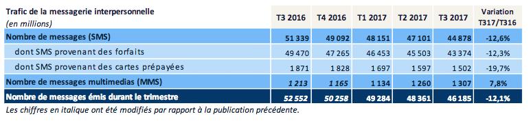 Selon l'Arcep, les Français utilisent de moins en moins de SMS qu'auparavant.
