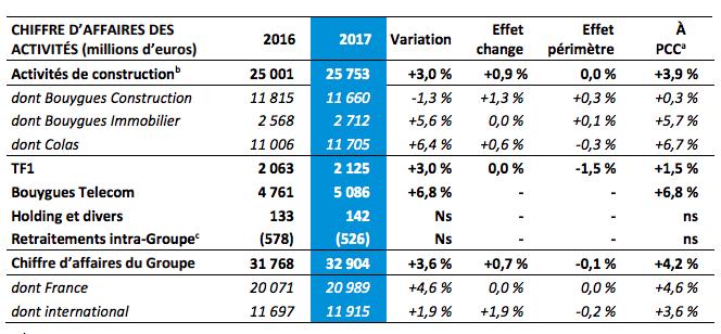 Le chiffre d'affaires de Bouygues Telecom connait une progression de 7% en 2017.