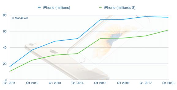 Les chiffres de ventes des iPhone.