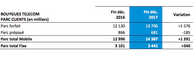 Bouygues Telecom a élargi sa base clients en 2017.