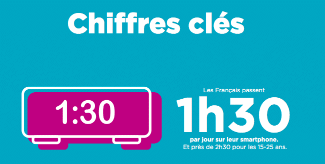 Le temps passé sur un smartphone par les Français par jour.